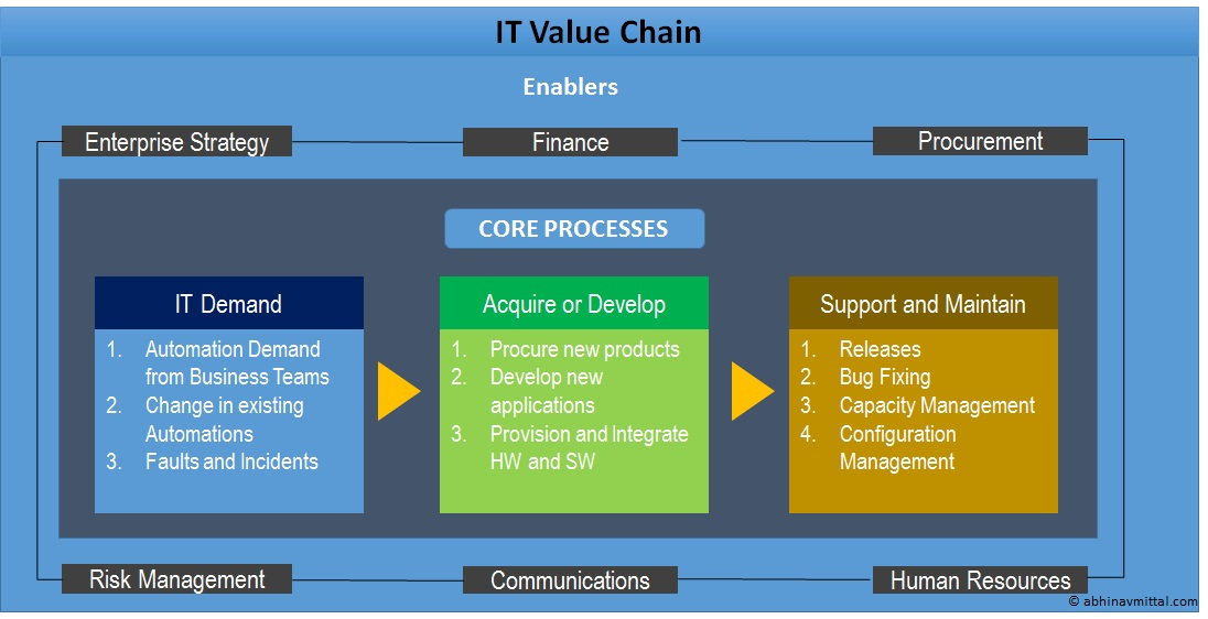 Value Chain of IT