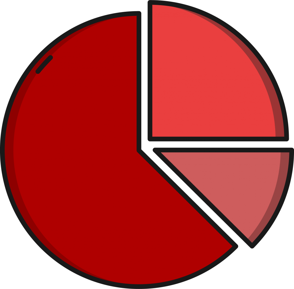 Pie chart explaining cost of IT services to reduce IT cost